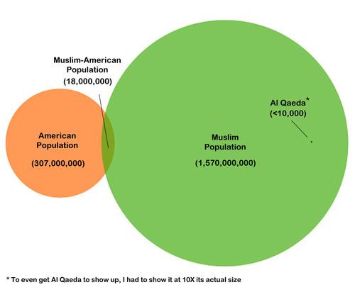 Muslim_chart